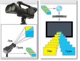 Принцип создания и показа 3D-фильма