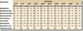 Статистика по различным видам сексуального поведения