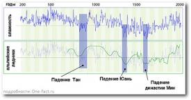 Графики изменения влажности в Китае и изменения ледникового покрова в Альпах