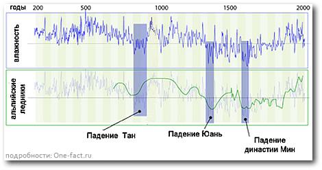 Графики изменения влажности в Китае и изменения ледникового покрова в Альпах.
