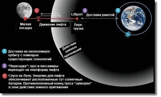Схема работы лунного лифта