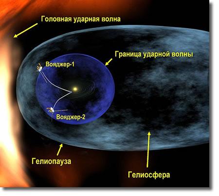 Маршрут «Вояджеров» за пределы Солнечной системы