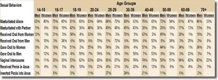 Статистические данные по сексуальному поведению/ сексуальной ориентации в США (число опрошенных 5865). Процент людей, занимающихся мастурбацией; оральным, вагинальным и анальным сексом с разделением по полу и возрасту.