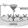 Громадный шаг к нанороботам — создан электромотор из одной молекулы…